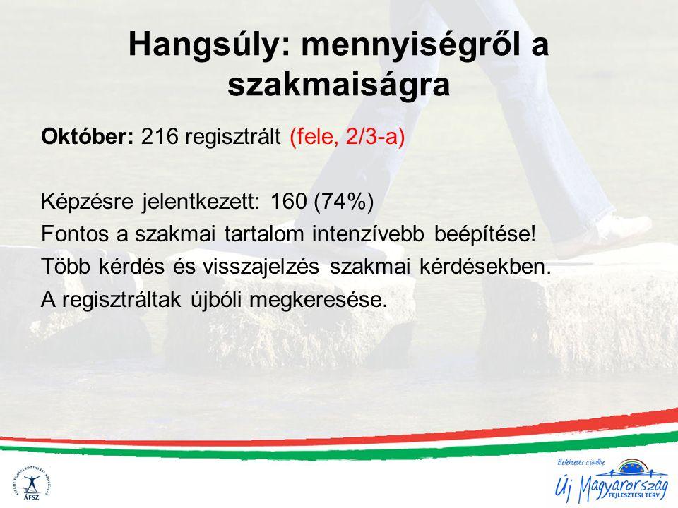 Hangsúly: mennyiségről a szakmaiságra Október: 216 regisztrált (fele, 2/3-a) Képzésre jelentkezett: 160 (74%) Fontos a szakmai tartalom intenzívebb be