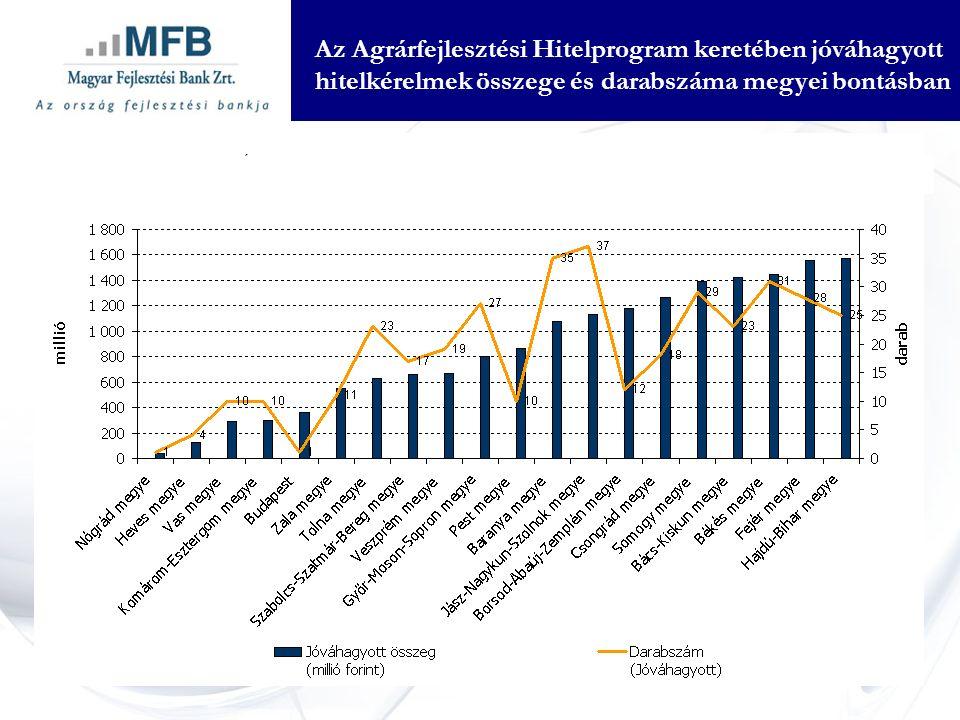 Az Agrárfejlesztési Hitelprogram keretében jóváhagyott hitelkérelmek összege és darabszáma megyei bontásban
