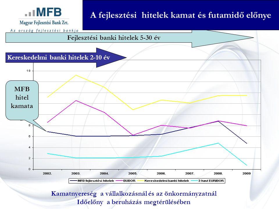 Fejlesztési banki hitelek 5-30 év Kereskedelmi banki hitelek 2-10 év A fejlesztési hitelek kamat és futamidő előnye MFB hitel kamata Kamatnyereség a vállalkozásnál és az önkormányzatnál Időelőny a beruházás megtérülésében