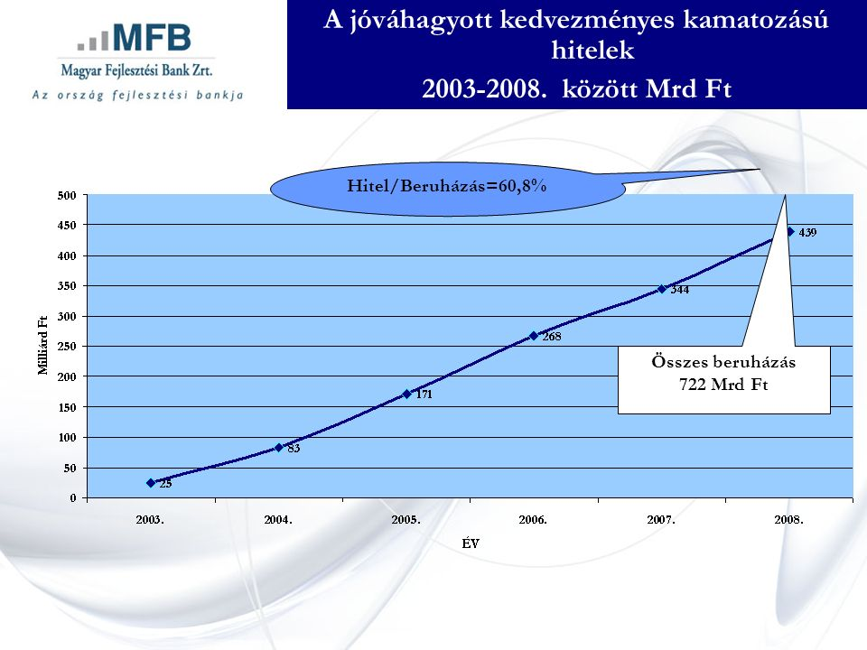 A jóváhagyott kedvezményes kamatozású hitelek 2003-2008.