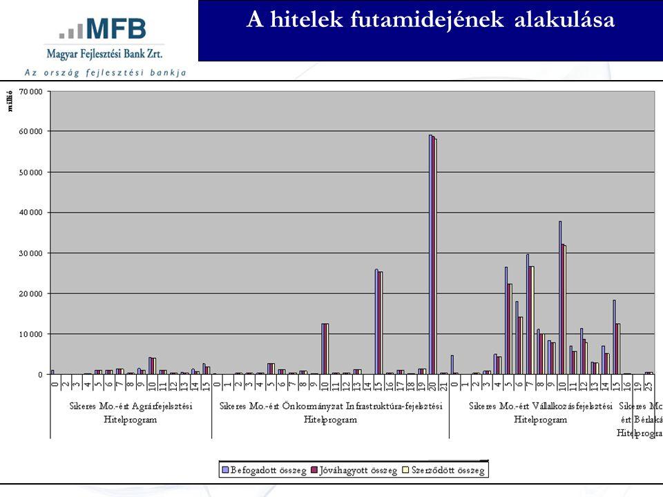 Takarékszövetkezetek MAG Zrt Mikrofinanszírozók RFH Zrt Hitelgarancia Agrárgarancia Takarékszövetkezeti együttműködés Magyar Posta 1- 50 MFt között KKV a sajáterő 15% türelmi idő 2 évre, Max 15 év Kamat 3 havi EURIBOR + 4%Max 6,8% Alacsony fedezet 251 Kisvállalkozói Hitelpont bankügynökök Új Magyarország Kisvállalkozói Hitel Gyors ügyintézés
