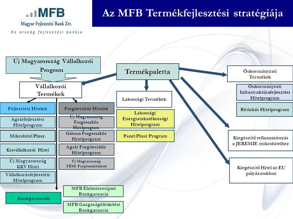 Az MFB Termékfejlesztési stratégiája Vállalkozói Termékek Fejlesztési Hitelek Agrárfejlesztési Hitelprogram Mikrohitel Plusz.