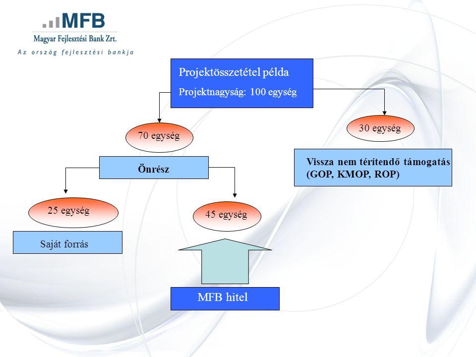 Projektösszetétel példa Projektnagyság: 100 egység 70 egység Saját forrás Vissza nem térítendő támogatás (GOP, KMOP, ROP) Önrész 30 egység 25 egység 45 egység MFB hitel
