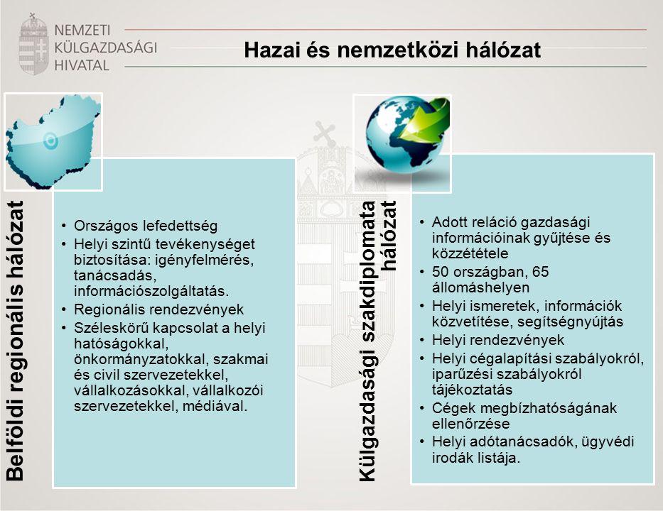 Hazai és nemzetközi hálózat Belföldi regionális hálózat Országos lefedettség Helyi szintű tevékenységet biztosítása: igényfelmérés, tanácsadás, információszolgáltatás.