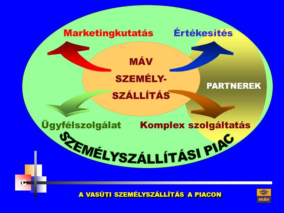 A VASÚTI SZEMÉLYSZÁLLÍTÁS A PIACON PARTNEREK MÁV SZEMÉLY- SZÁLLÍTÁS Ügyfélszolgálat Komplex szolgáltatás Értékesítés Marketingkutatás IC