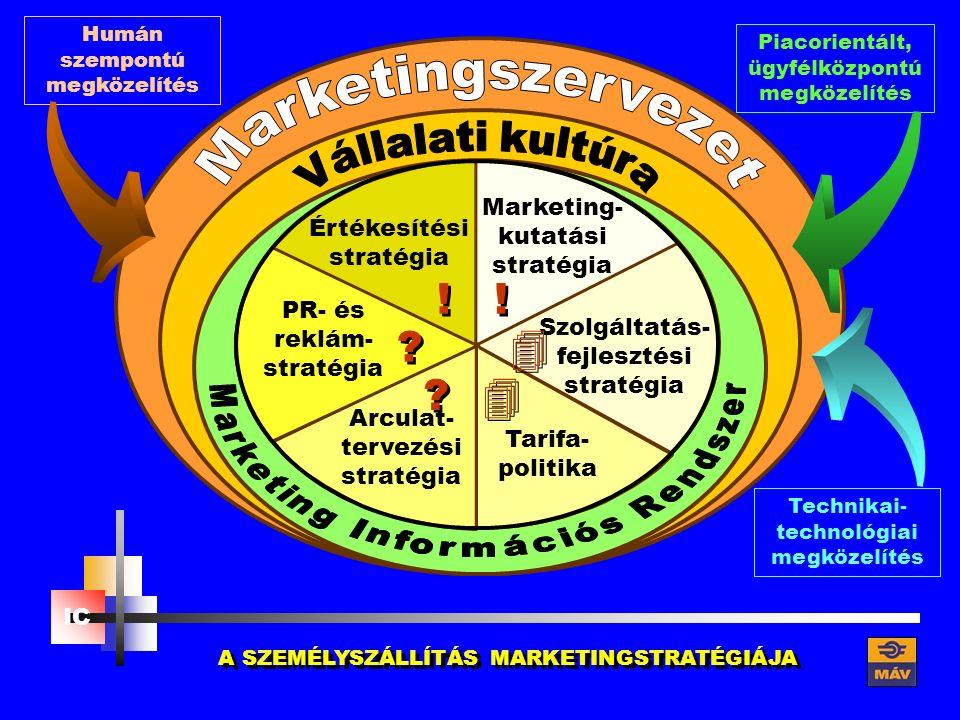 Piacorientált, ügyfélközpontú megközelítés Humán szempontú megközelítés MARKETING- STRATÉGIA Marketing- kutatási stratégia Szolgáltatás- fejlesztési stratégia Értékesítési stratégia Tarifa- politika PR- és reklám- stratégia Arculat- tervezési stratégia Technikai- technológiai megközelítés IC     .