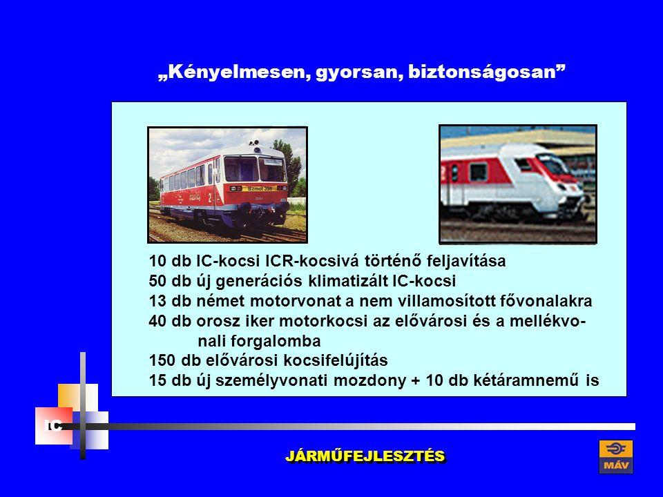 """""""Kényelmesen, gyorsan, biztonságosan 10 db IC-kocsi ICR-kocsivá történő feljavítása 50 db új generációs klimatizált IC-kocsi 13 db német motorvonat a nem villamosított fővonalakra 40 db orosz iker motorkocsi az elővárosi és a mellékvo- nali forgalomba 150 db elővárosi kocsifelújítás 15 db új személyvonati mozdony + 10 db kétáramnemű is JÁRMŰFEJLESZTÉS IC"""