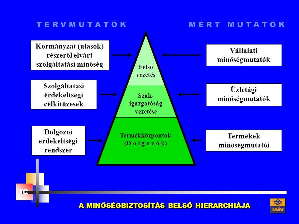 Felső vezetés Szak- igazgatóság vezetése Termékközpontok (D o l g o z ó k) Üzletági minőségmutatók Vállalati minőségmutatók Termékek minőségmutatói Dolgozói érdekeltségi rendszer Szolgáltatási érdekeltségi célkitűzések Kormányzat (utasok) részéről elvárt szolgáltatási minőség T E R V M U T A T Ó K M É R T M U T A T Ó K A MINŐSÉGBIZTOSÍTÁS BELSŐ HIERARCHIÁJA
