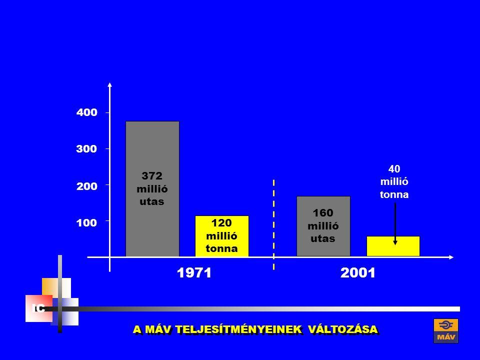IC 100 300 200 400 372 millió utas 120 millió tonna 160 millió utas 40 millió tonna 1971 2001 A MÁV TELJESÍTMÉNYEINEK VÁLTOZÁSA