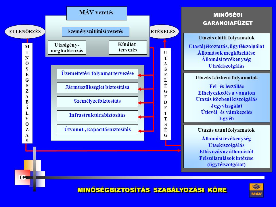Útvonal-, kapacitásbiztosítás Infrastruktúrabiztosítás Személyzetbiztosítás Üzemeltetési folyamat tervezése Járműszükséglet biztosítása Utazás előtti folyamatok Utastájékoztatás, ügyfélszolgálat Állomások megközelítése Állomási tevékenység Utaskiszolgálás Utazás utáni folyamatok Állomási tevékenység Utaskiszolgálás Eltávozás az állomástól Felszólamlások intézése (ügyfélszolgálat) Utazás közbeni folyamatok Fel- és leszállás Elhelyezkedés a vonaton Utazás közbeni kiszolgálás Jegyvizsgálat Útlevél- és vámkezelés Egyéb MINŐSÉGI GARANCIAFÜZET MINŐSÉGBIZTOSÍTÁS SZABÁLYOZÁSI KÖRE MINŐSÉGSZABÁLYOZÁSMINŐSÉGSZABÁLYOZÁS UTASELÉGEDETTSÉGUTASELÉGEDETTSÉG ÉRTÉKELÉSELLENŐRZÉS Utasigény- meghatározás Kínálat- tervezés MÁV vezetés Személyszállítási vezetés IC