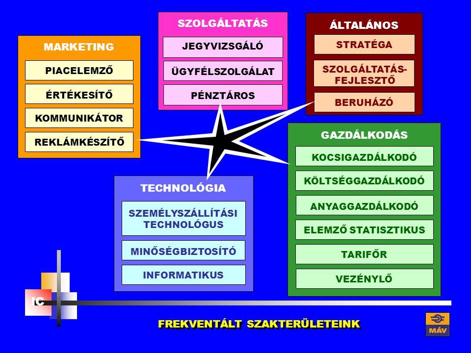 TECHNOLÓGIA SZOLGÁLTATÁSMARKETING GAZDÁLKODÁS KOCSIGAZDÁLKODÓANYAGGAZDÁLKODÓ KÖLTSÉGGAZDÁLKODÓELEMZŐ STATISZTIKUSTARIFŐRVEZÉNYLŐ MINŐSÉGBIZTOSÍTÓ SZEMÉLYSZÁLLÍTÁSI TECHNOLÓGUS INFORMATIKUS ÉRTÉKESÍTŐ PIACELEMZŐKOMMUNIKÁTORREKLÁMKÉSZÍTŐ ÜGYFÉLSZOLGÁLATPÉNZTÁROS JEGYVIZSGÁLÓ ÁLTALÁNOS STRATÉGA SZOLGÁLTATÁS- FEJLESZTŐ BERUHÁZÓ IC FREKVENTÁLT SZAKTERÜLETEINK