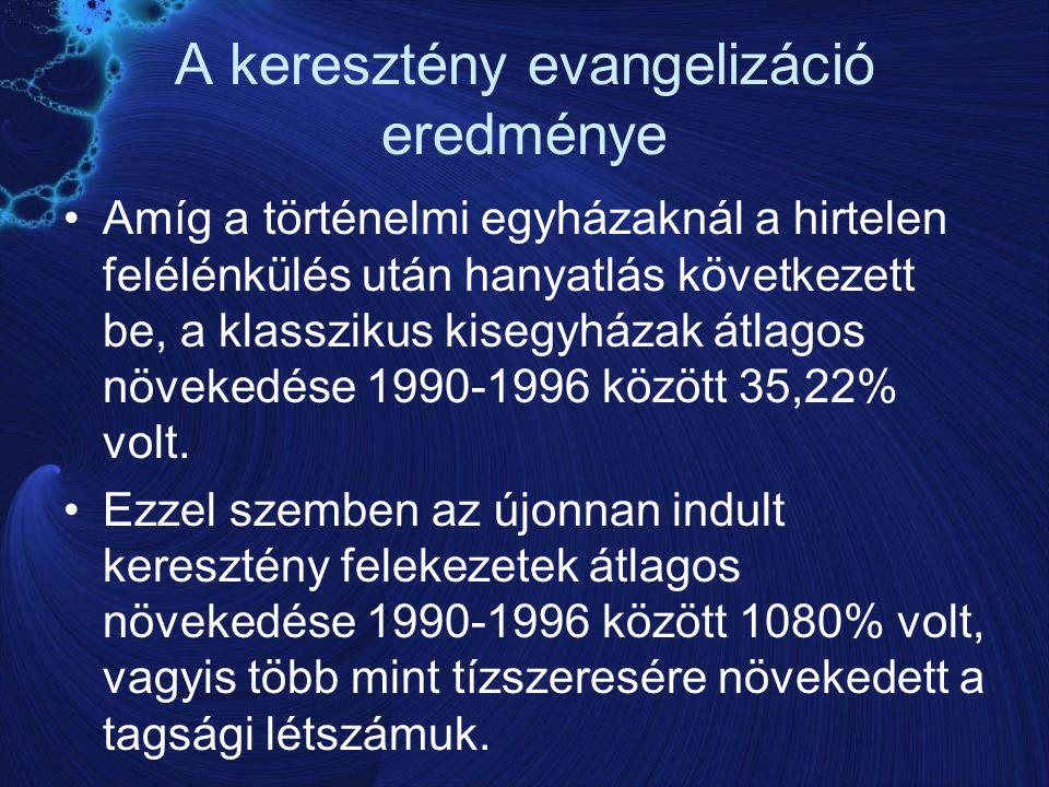 A keresztény evangelizáció eredménye Amíg a történelmi egyházaknál a hirtelen felélénkülés után hanyatlás következett be, a klasszikus kisegyházak átlagos növekedése 1990-1996 között 35,22% volt.