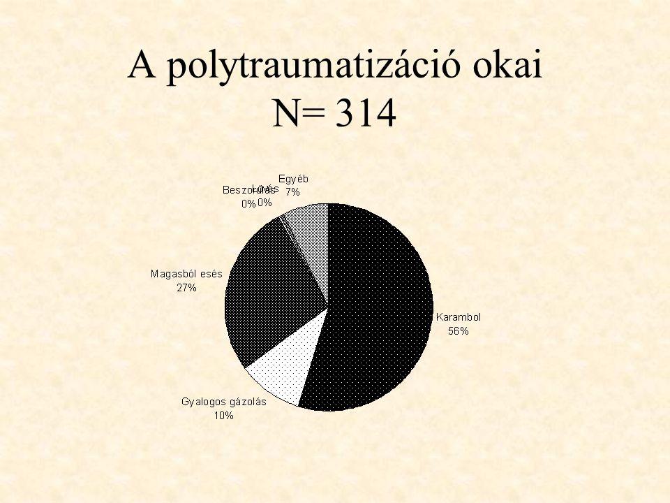 A polytraumatizáció okai N= 314