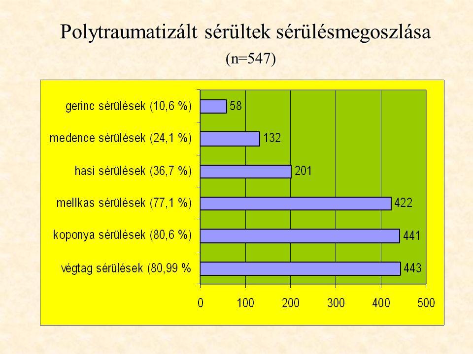 Polytraumatizált sérültek sérülésmegoszlása (n=547) (n=547)