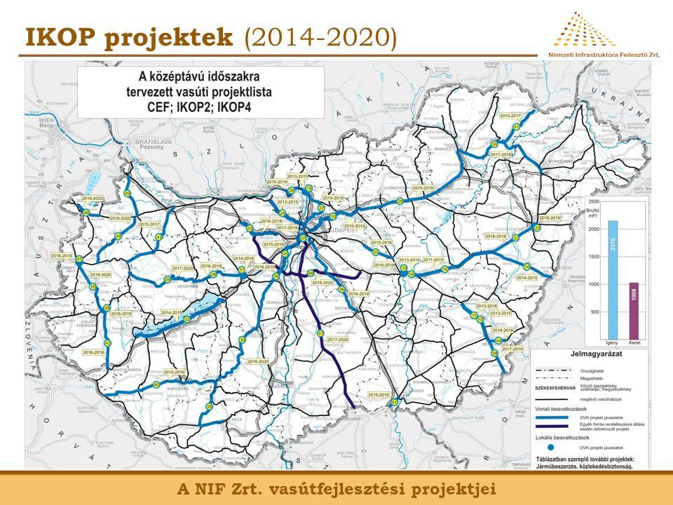 IKOP projektek (2014-2020) A NIF Zrt. vasútfejlesztési projektjei