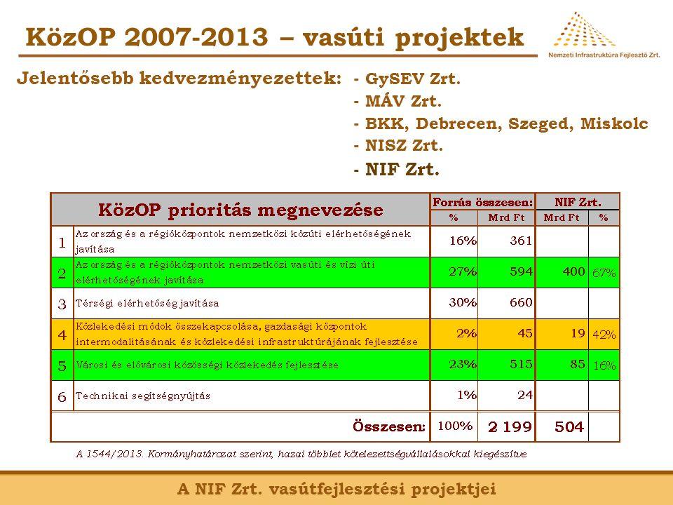 KözOP 2007-2013 – vasúti projektek A NIF Zrt.