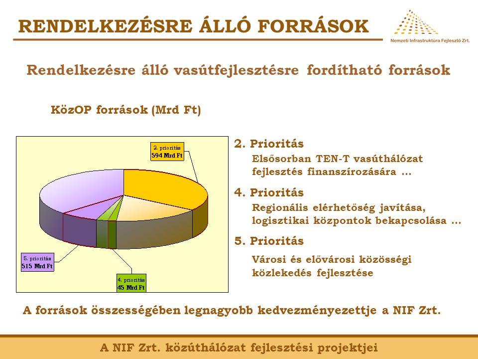 KözOP vasúti kivitelezések (2007-2013) A NIF Zrt. vasútfejlesztési projektjei