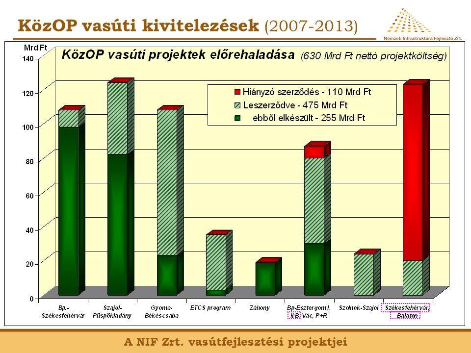 A NIF Zrt. vasútfejlesztési projektjei KözOP vasúti kivitelezések (2007-2013)
