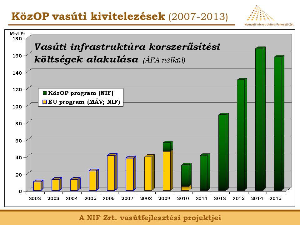 Előkészített projektek (2014-2020) A NIF Zrt. vasútfejlesztési projektjei