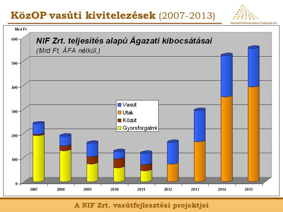 CEF projektek (2014-2020) A NIF Zrt.