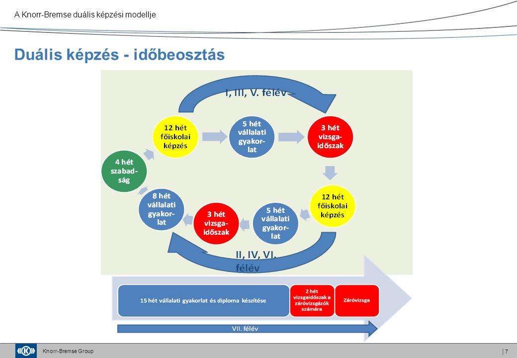 Knorr-Bremse Group │7 Duális képzés - időbeosztás A Knorr-Bremse duális képzési modellje