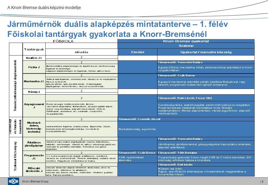 Knorr-Bremse Group │8 Járműmérnök duális alapképzés mintatanterve – 1.
