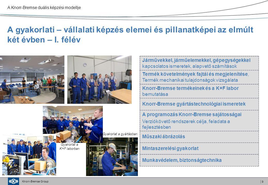 Knorr-Bremse Group │9 A gyakorlati – vállalati képzés elemei és pillanatképei az elmúlt két évben – I.