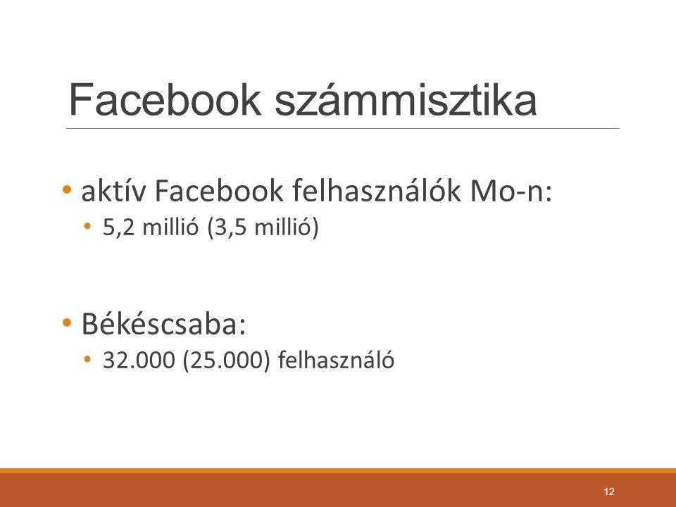 Facebook számmisztika aktív Facebook felhasználók Mo-n: 5,2 millió (3,5 millió) Békéscsaba: 32.000 (25.000) felhasználó 12