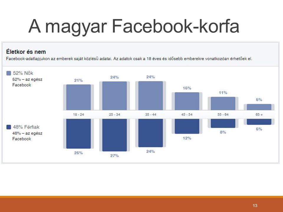 A magyar Facebook-korfa 13