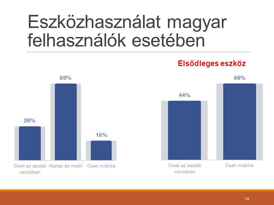 Eszközhasználat magyar felhasználók esetében 14 Elsődleges eszköz