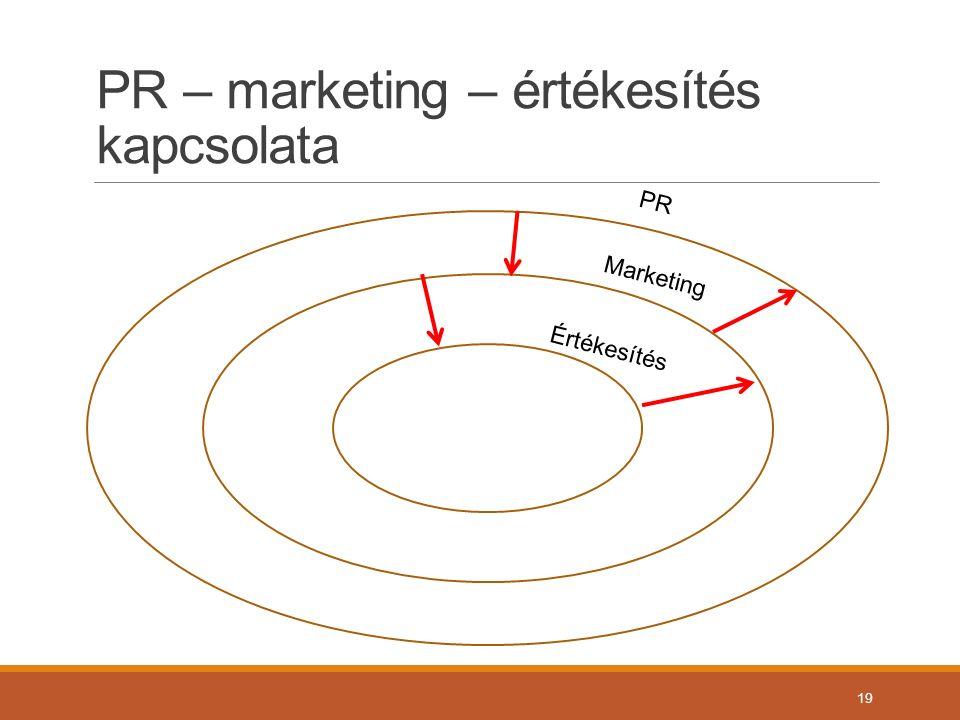 PR – marketing – értékesítés kapcsolata 19 Értékesítés Marketing PR