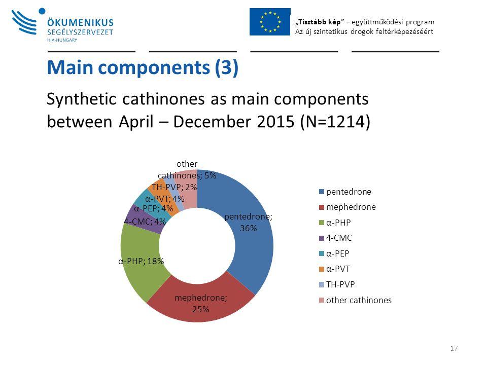 """""""Tisztább kép – együttműködési program Az új szintetikus drogok feltérképezéséért Main components (3) Synthetic cathinones as main components between April – December 2015 (N=1214) 17"""