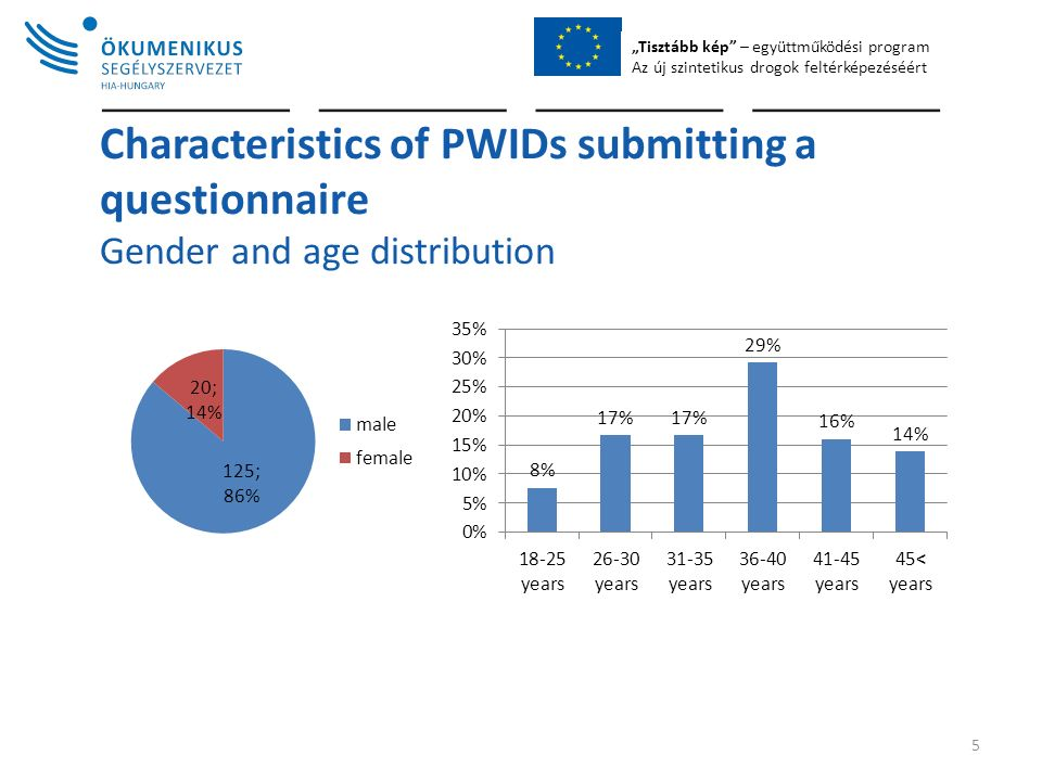 """Tisztább kép – együttműködési program Az új szintetikus drogok feltérképezéséért Characteristics of PWIDs submitting a questionnaire Gender and age distribution 5"