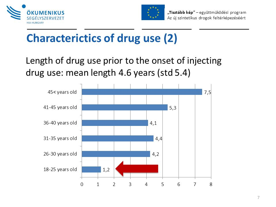 """Tisztább kép – együttműködési program Az új szintetikus drogok feltérképezéséért Characterictics of drug use (2) Length of drug use prior to the onset of injecting drug use: mean length 4.6 years (std 5.4) 7"