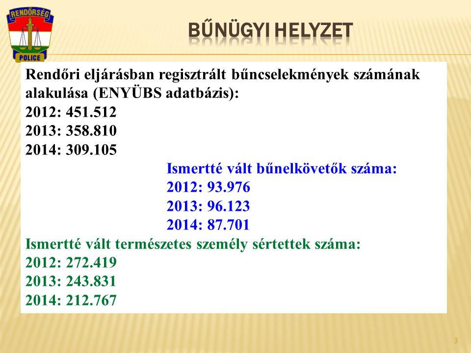 3 Rendőri eljárásban regisztrált bűncselekmények számának alakulása (ENYÜBS adatbázis): 2012: 451.512 2013: 358.810 2014: 309.105 Ismertté vált bűnelkövetők száma: 2012: 93.976 2013: 96.123 2014: 87.701 Ismertté vált természetes személy sértettek száma: 2012: 272.419 2013: 243.831 2014: 212.767