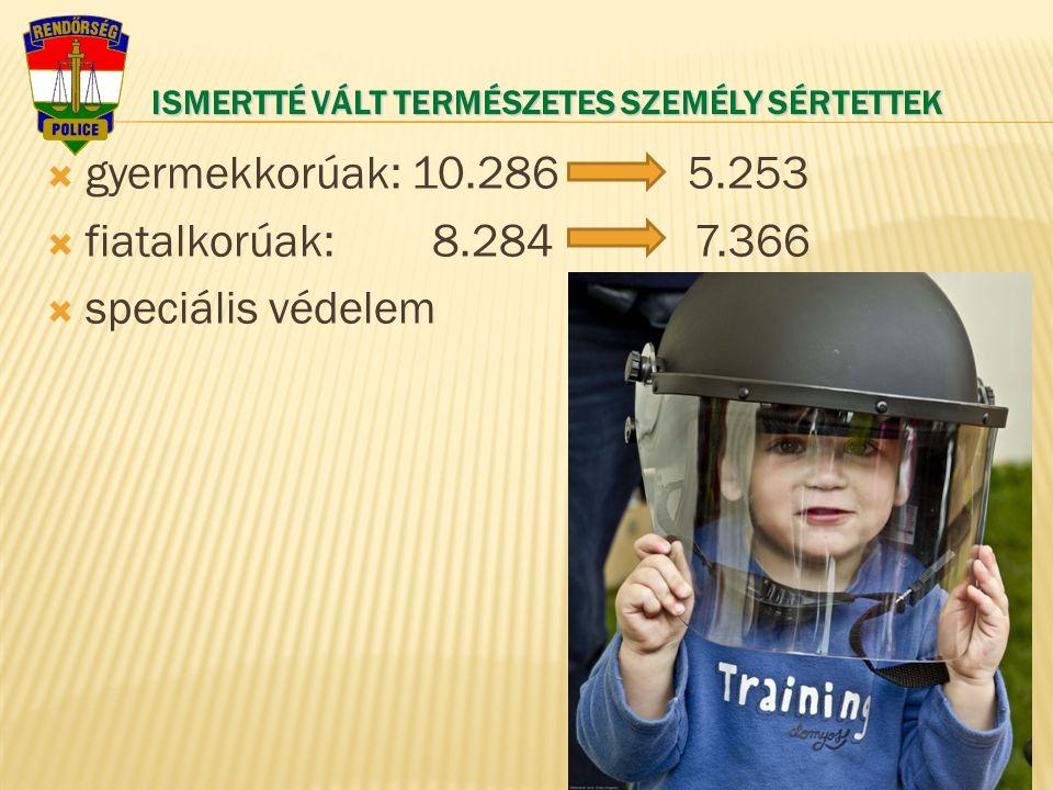 ISMERTTÉ VÁLT TERMÉSZETES SZEMÉLY SÉRTETTEK  gyermekkorúak: 10.286 5.253  fiatalkorúak: 8.284 7.366  speciális védelem 4