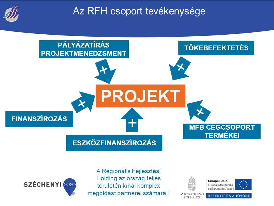 Az RFH csoport tevékenysége PÁLYÁZATÍRÁS PROJEKTMENEDZSMENT TŐKEBEFEKTETÉS FINANSZÍROZÁS + MFB CÉGCSOPORT TERMÉKEI + PROJEKT + + ESZKÖZFINANSZÍROZÁS + A Regionális Fejlesztési Holding az ország teljes területén kínál komplex megoldást partnerei számára !