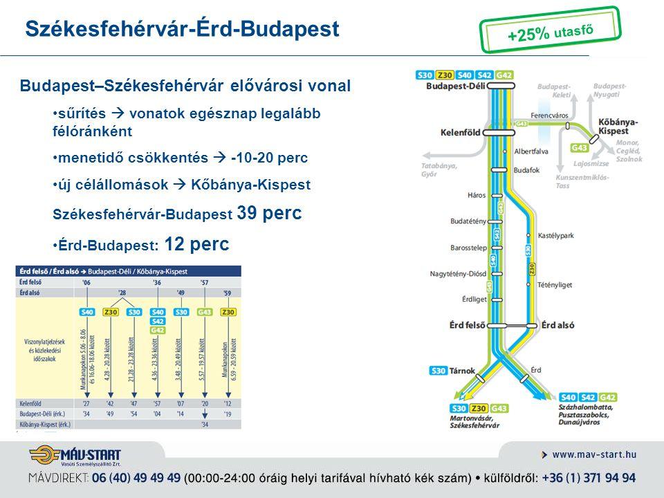 Székesfehérvár-Érd-Budapest Budapest–Székesfehérvár elővárosi vonal sűrítés  vonatok egésznap legalább félóránként menetidő csökkentés  -10-20 perc