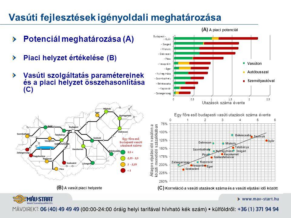 (A) A piaci potenciál Vasúti fejlesztések igényoldali meghatározása Potenciál meghatározása (A) Piaci helyzet értékelése (B) Vasúti szolgáltatás param