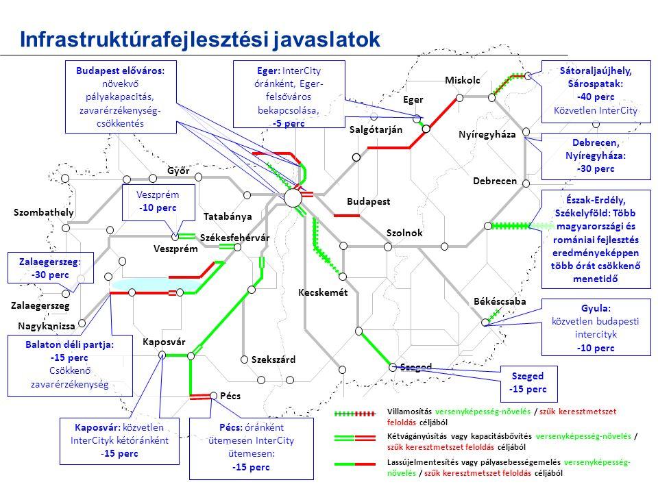 Lassújelmentesítés vagy pályasebességemelés versenyképesség- növelés / szűk keresztmetszet feloldás céljából Szombathely Infrastruktúrafejlesztési jav