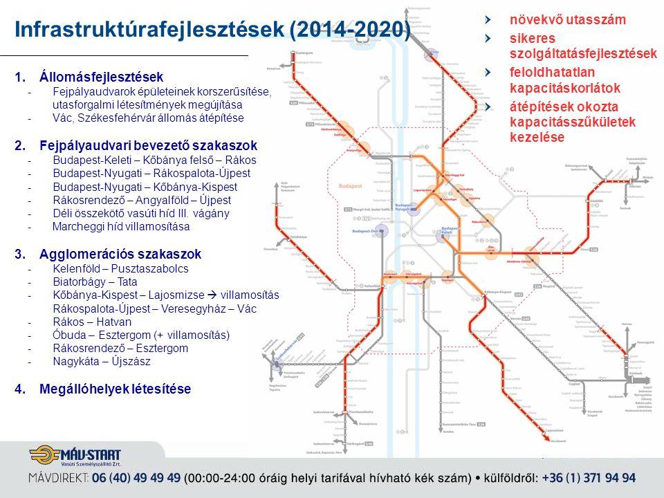 Infrastruktúrafejlesztések (2014-2020) 1.Állomásfejlesztések -Fejpályaudvarok épületeinek korszerűsítése, utasforgalmi létesítmények megújítása -Vác,