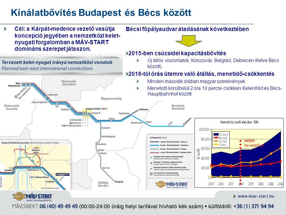Kínálatbővítés Budapest és Bécs között Bécsi főpályaudvar átadásának következtében 2015-ben csúcsidei kapacitásbővítés Új átlós viszonlatok, Kolozsvár