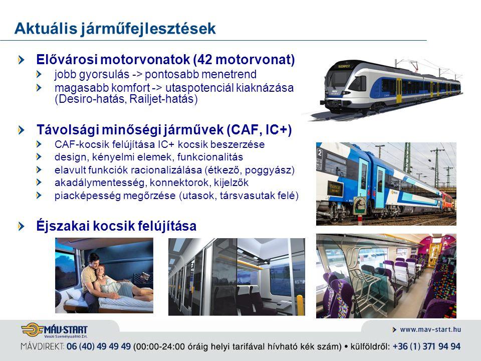 Aktuális járműfejlesztések Elővárosi motorvonatok (42 motorvonat) jobb gyorsulás -> pontosabb menetrend magasabb komfort -> utaspotenciál kiaknázása (
