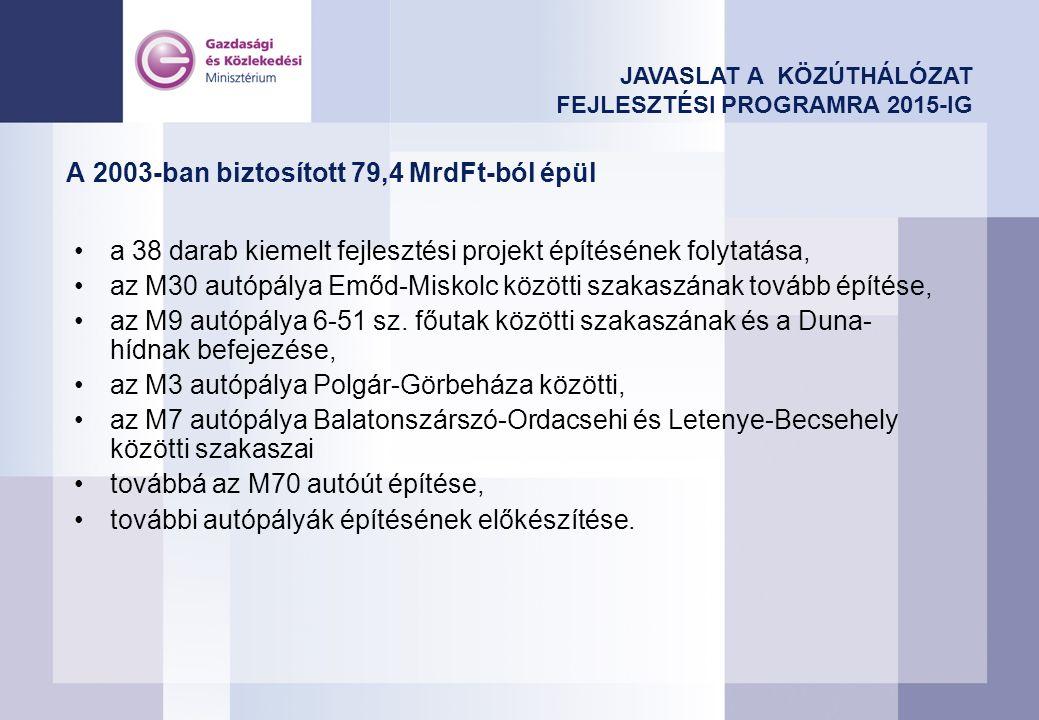 A 2003-ban biztosított 79,4 MrdFt-ból épül a 38 darab kiemelt fejlesztési projekt építésének folytatása, az M30 autópálya Emőd-Miskolc közötti szakaszának tovább építése, az M9 autópálya 6-51 sz.