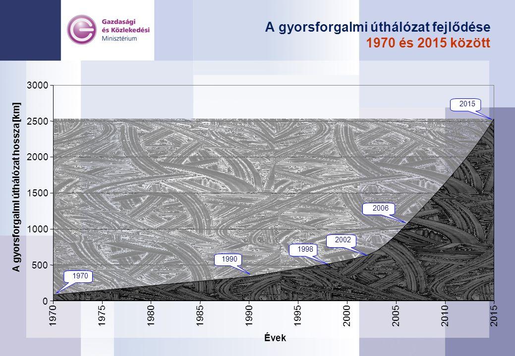 A gyorsforgalmi úthálózat fejlődése 1970 és 2015 között 0 500 1000 1500 2000 2500 3000 1970197519801985199019952000200520102015 Évek A gyorsforgalmi úthálózat hossza [km] 2002 1990 1998 2006 2015 1970