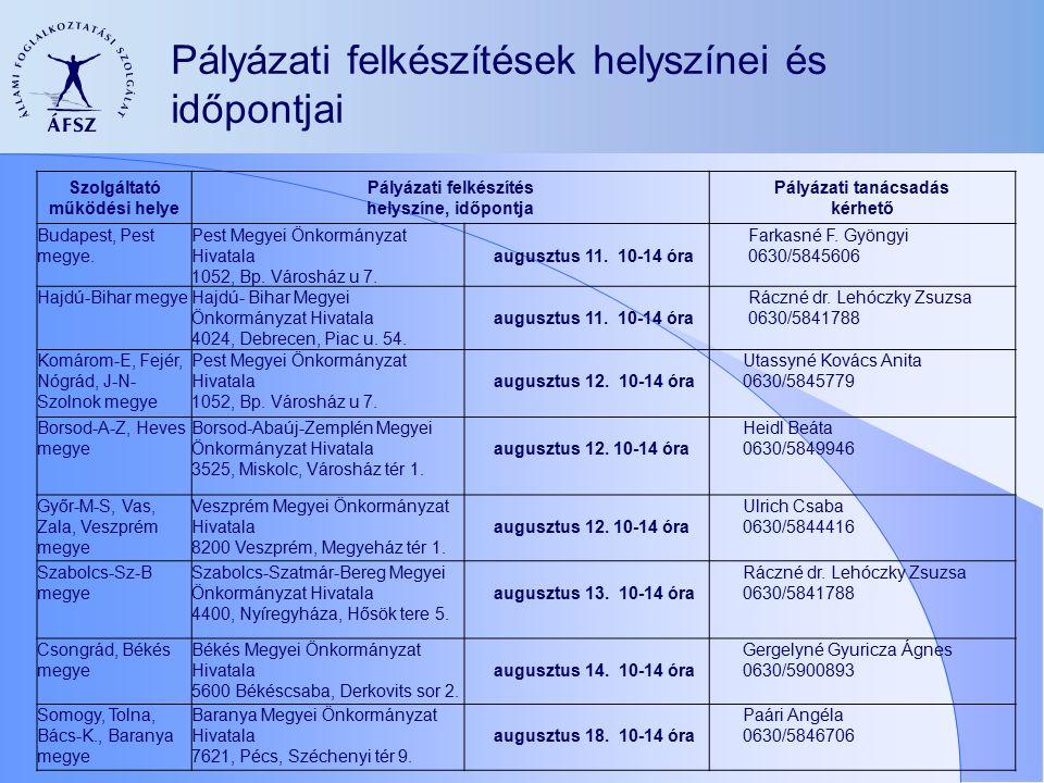Pályázati felkészítések helyszínei és időpontjai Szolgáltató működési helye Pályázati felkészítés helyszíne, időpontja Pályázati tanácsadás kérhető Budapest, Pest megye.