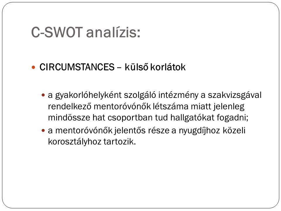 C-SWOT analízis: CIRCUMSTANCES – külső korlátok a gyakorlóhelyként szolgáló intézmény a szakvizsgával rendelkező mentoróvónők létszáma miatt jelenleg