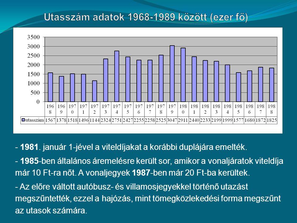 - 1981. január 1-jével a viteldíjakat a korábbi duplájára emelték.