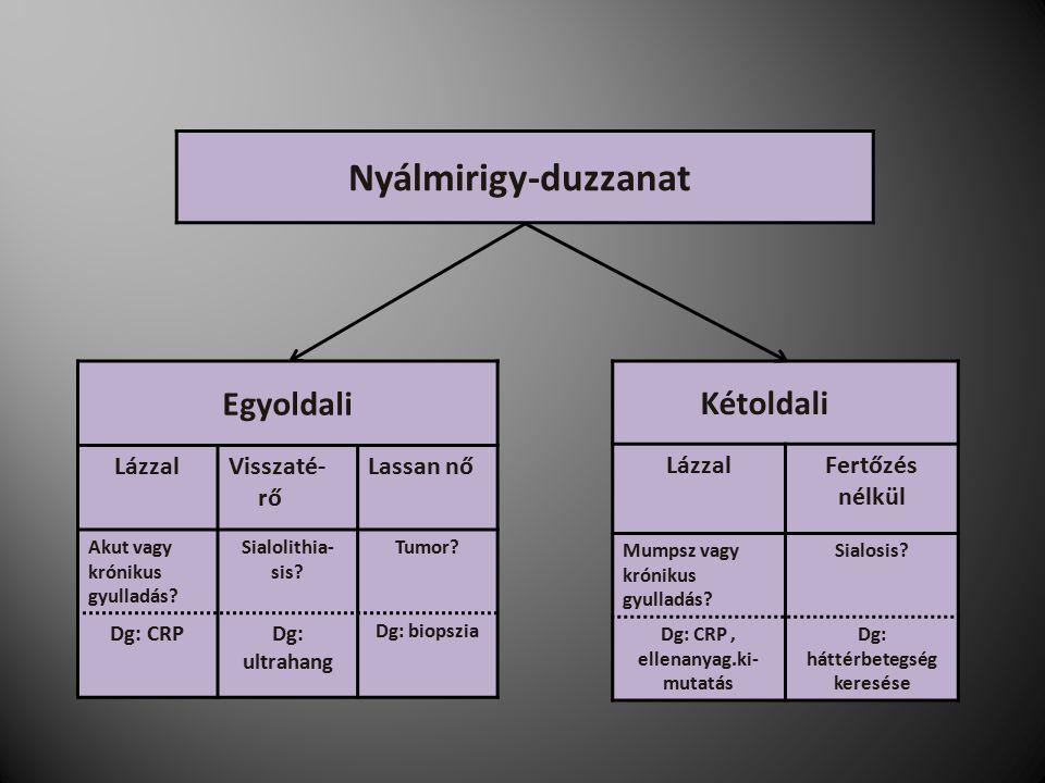 Egyoldali LázzalVisszaté- rő Lassan nő Akut vagy krónikus gyulladás.