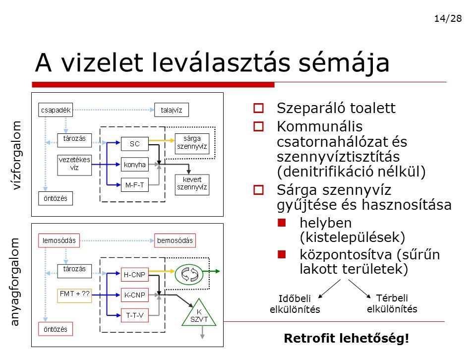 A vizelet leválasztás sémája  Szeparáló toalett  Kommunális csatornahálózat és szennyvíztisztítás (denitrifikáció nélkül)  Sárga szennyvíz gyűjtése